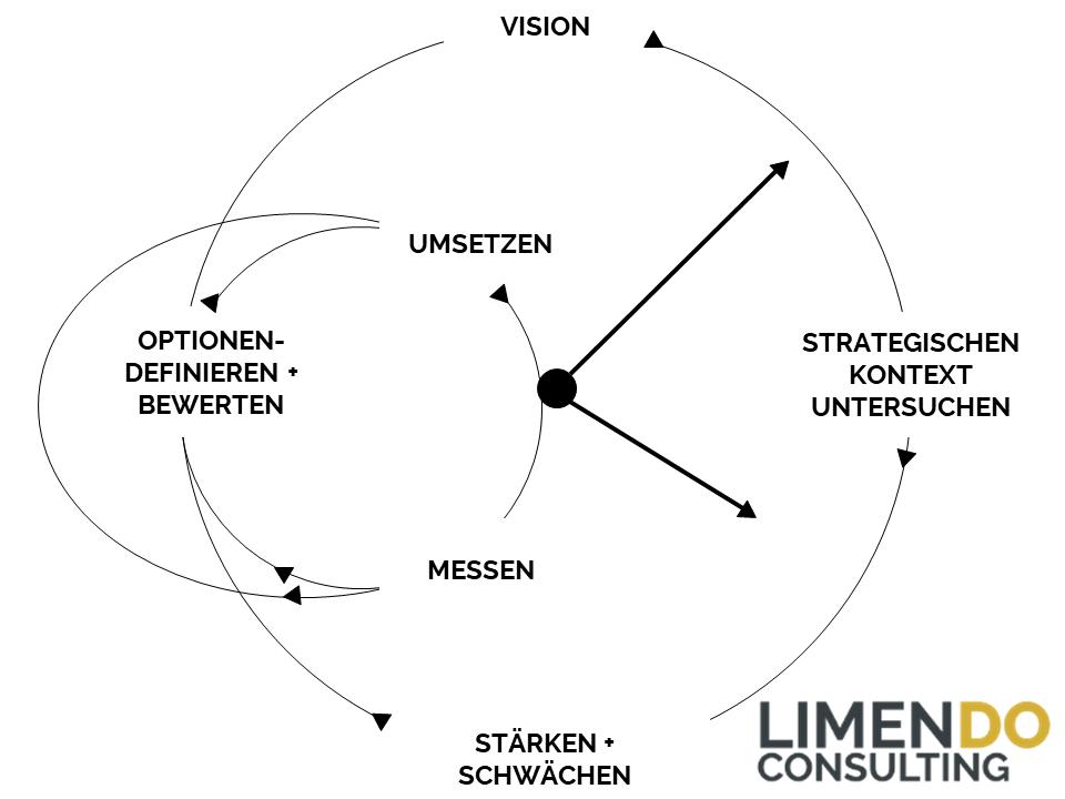Limendo Unternehmensstrategie Prozess