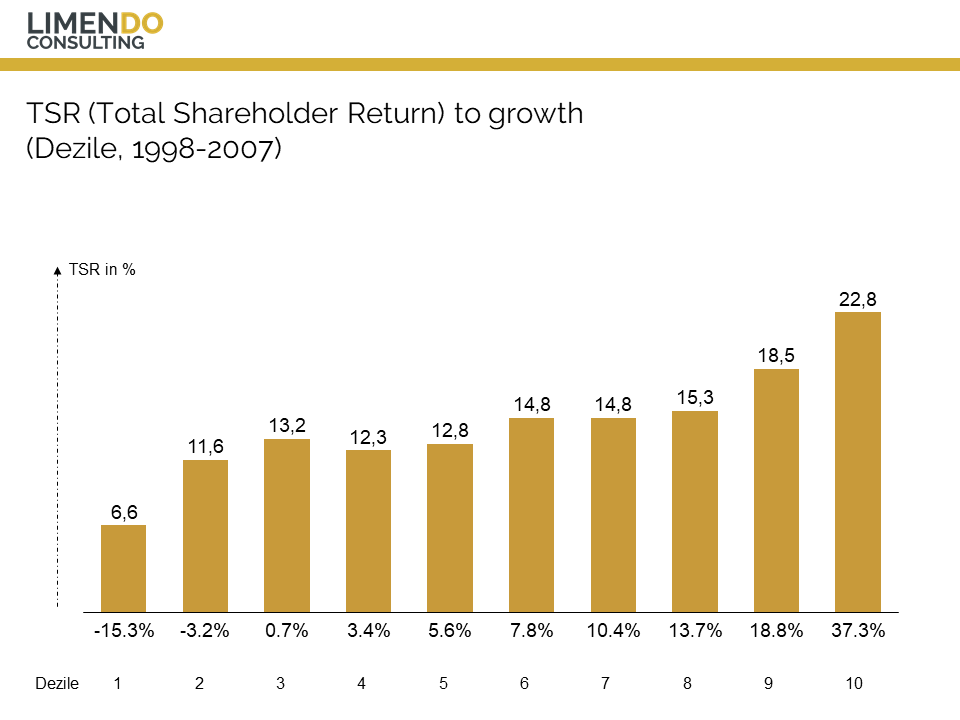 Limendo - Total Shareholder Return