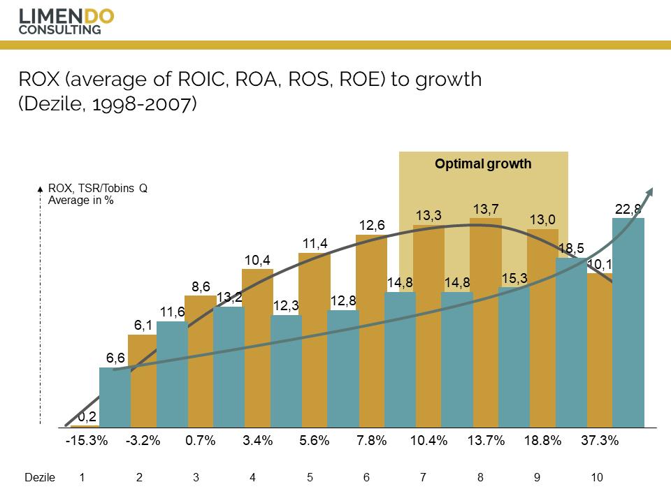 Limendo - average of ROIC ROA ROS ROE - Rox TSR Tobins Q