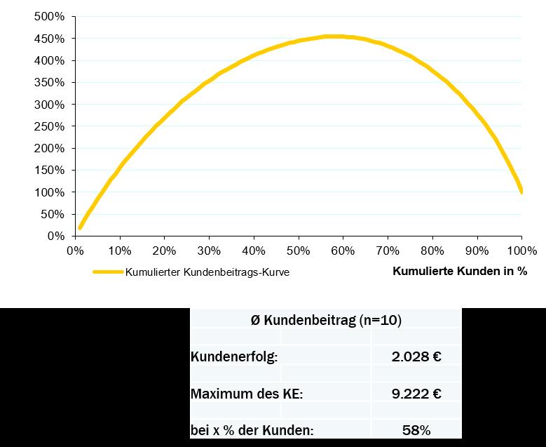 Stobachoff-Simulations-Modell