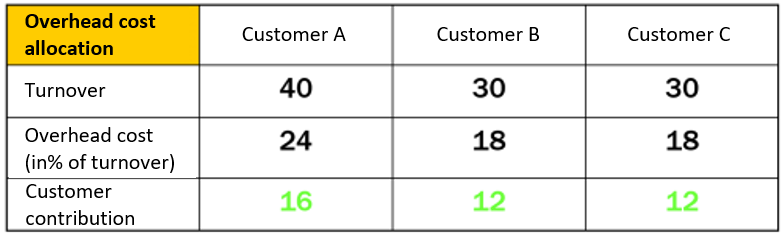 Example-to-Allocation-of-Service Costs