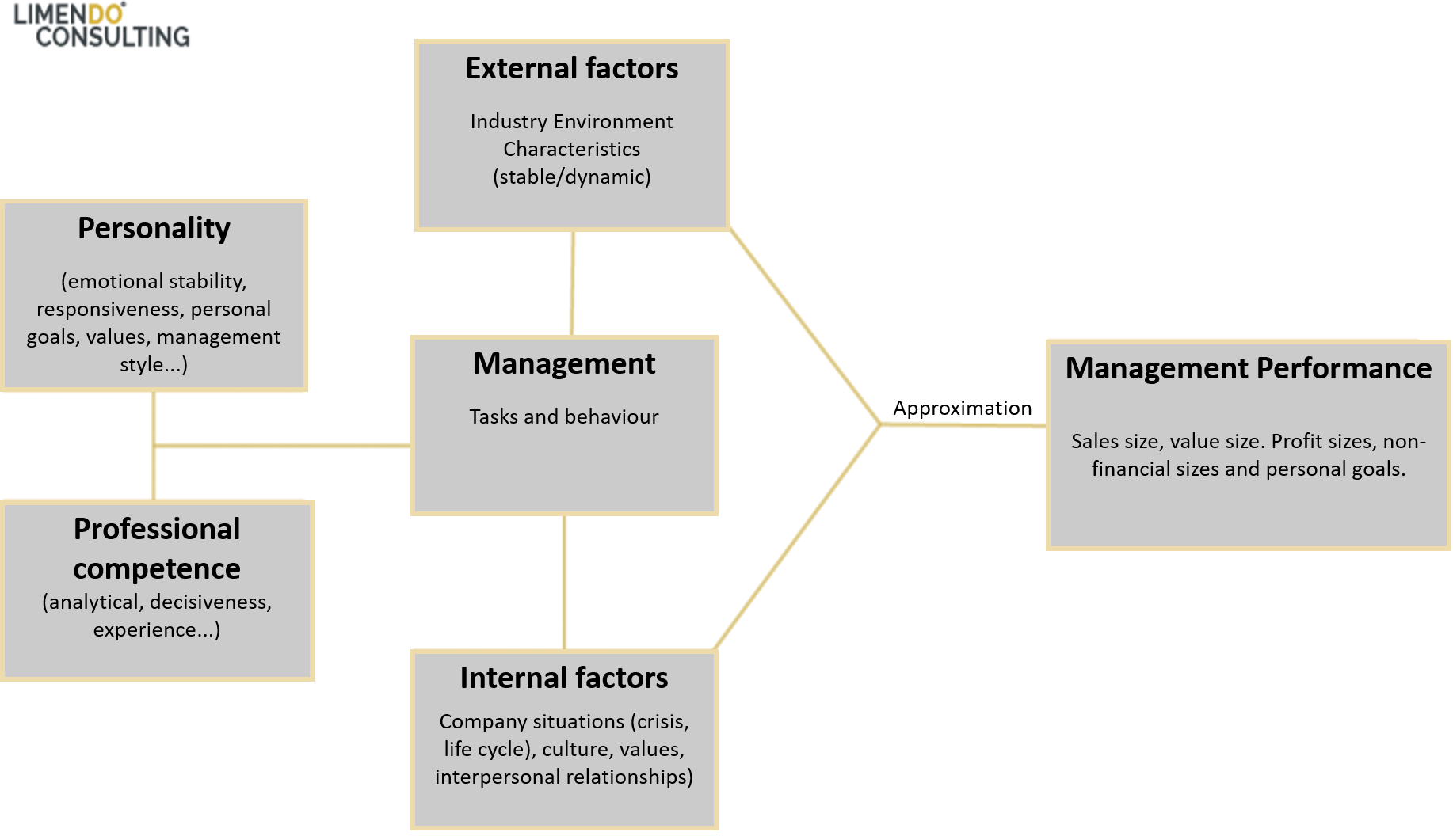 Factors Influencing Management Performance