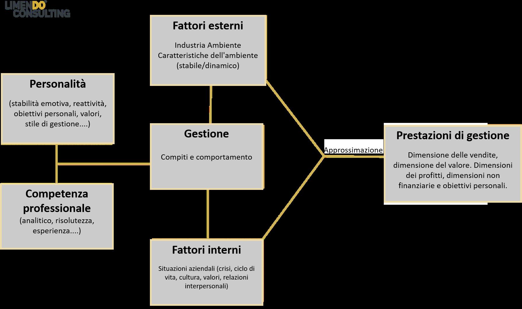 Fattori che influenzano le prestazioni di gestione-Element-1