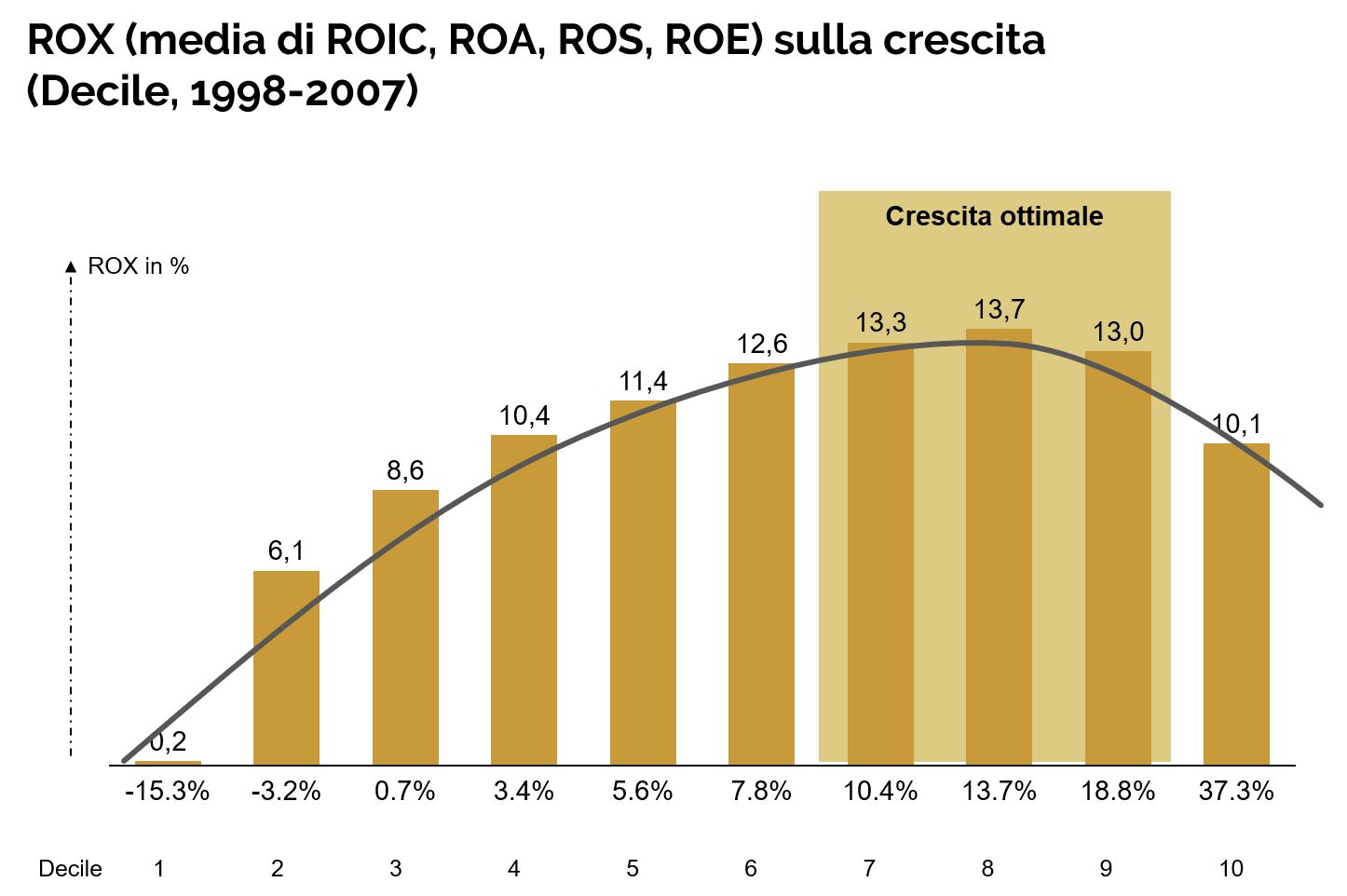 Limendo - Crescita ottimale - ROX