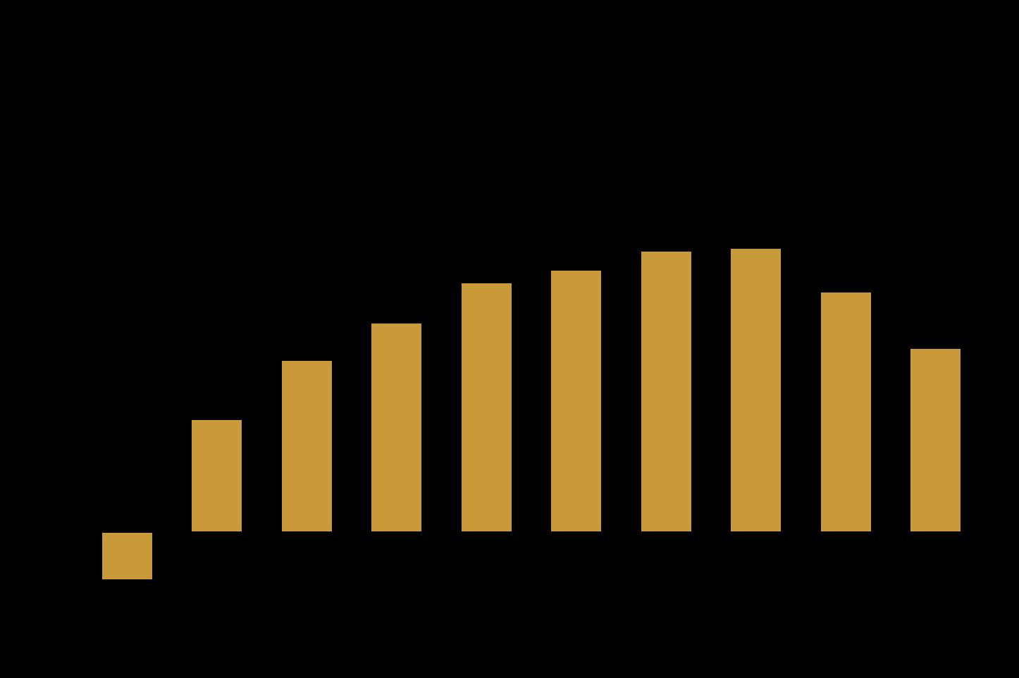 Limitare la crescita ottimale - ROA