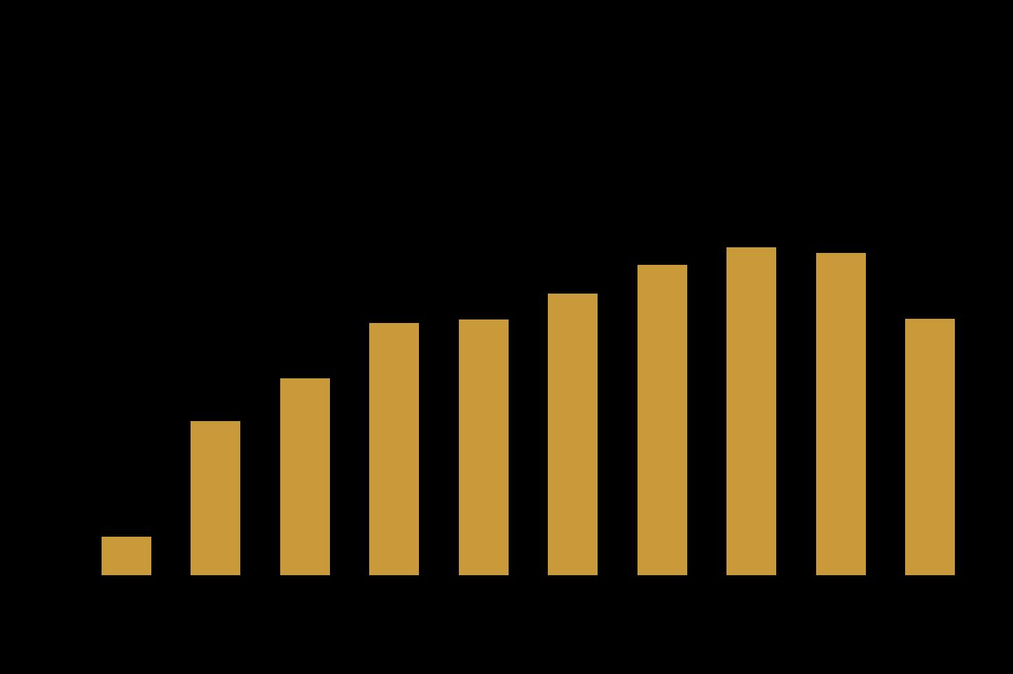 Limitare la crescita ottimale - ROE