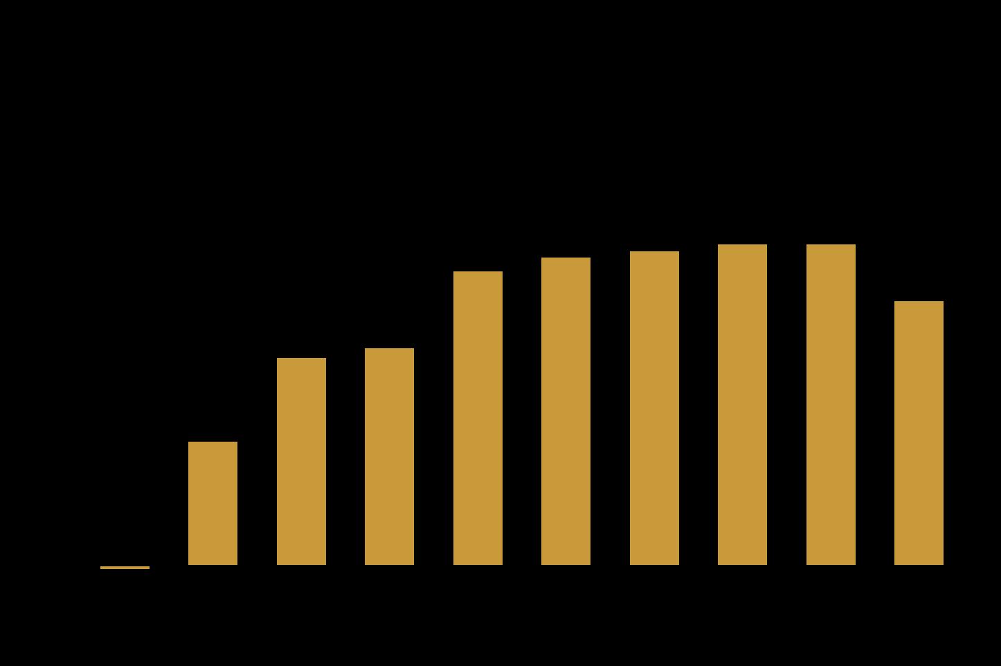 Limitare la crescita ottimale - ROIC