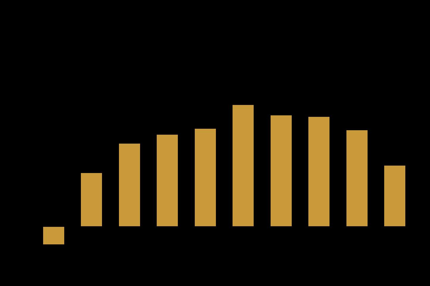 Limitare la crescita ottimale - ROS