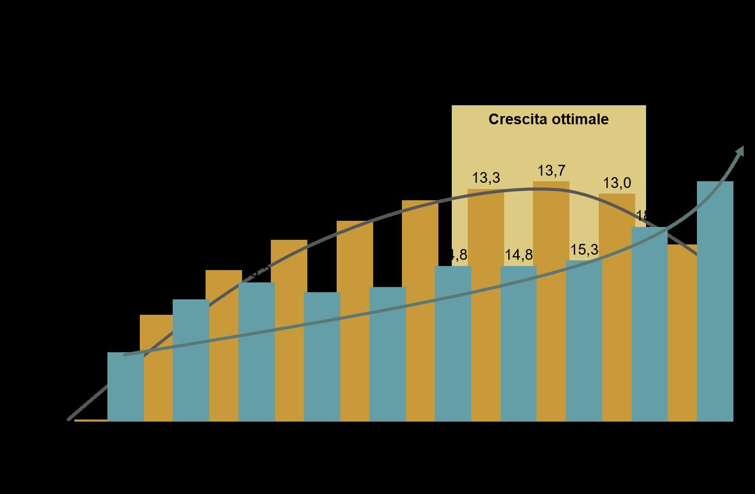 Limitare la crescita ottimale - ROX2
