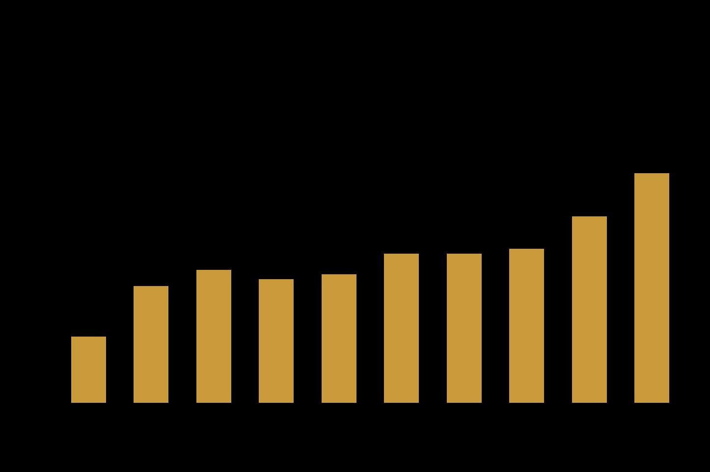 Limitare la crescita ottimale - TSR