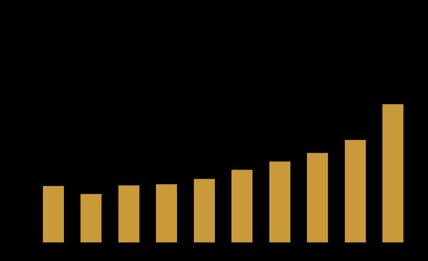 Limitare la crescita ottimale - Tobins Q