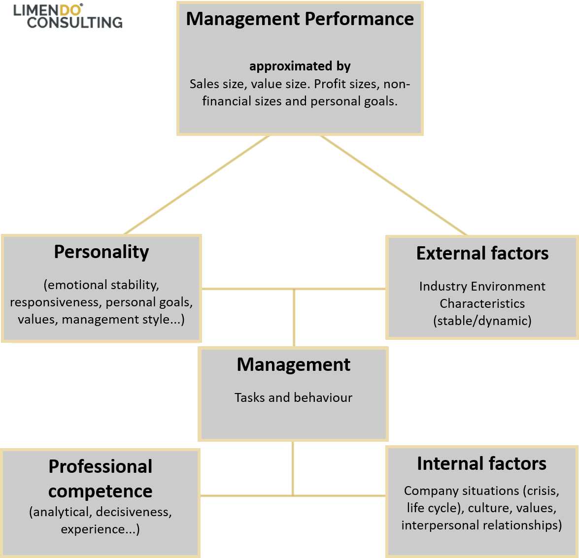 Management performance evaluation from the perspective of equity providers
